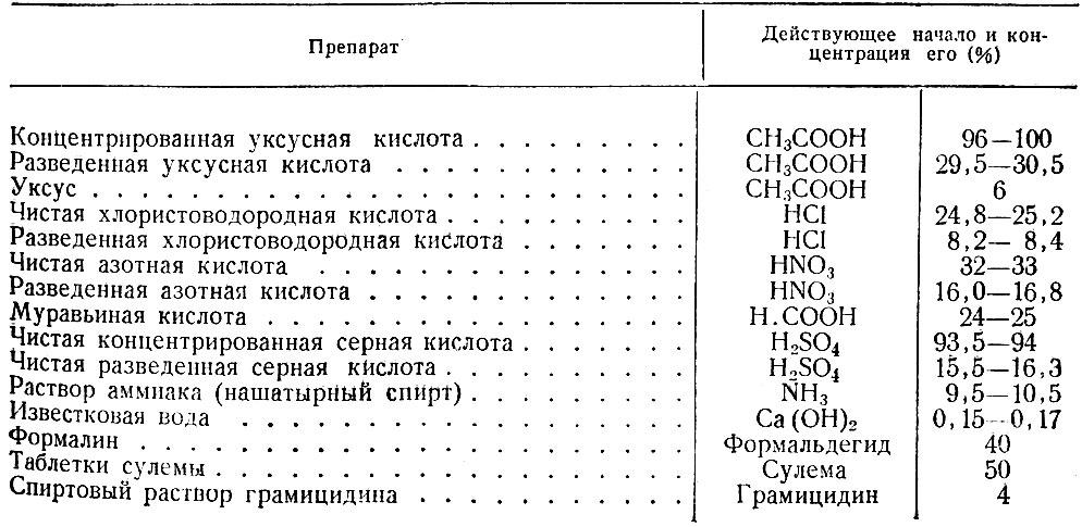 кислоты таблица концентрации раствора уксусной